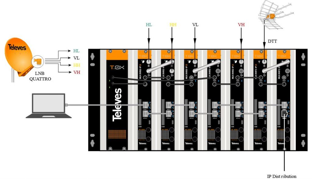 Televes IP Strimer streamer ref. 565701, 565801 ICP Srbija