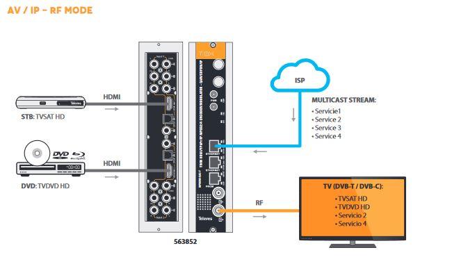 Primer povezivanja - blok šema Televes IP enkoder ICP Srbija