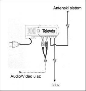 Primer instalacije u okviru KDS/ZAS modulator Televes ref. 5858 ICP Srbija