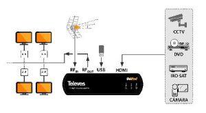 Primena Televes DiMod enkodera, povezivanje ICP Srbija