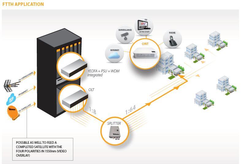 Slikovit prikaz arhitekture Televes GPON sistema, ICP Srbija
