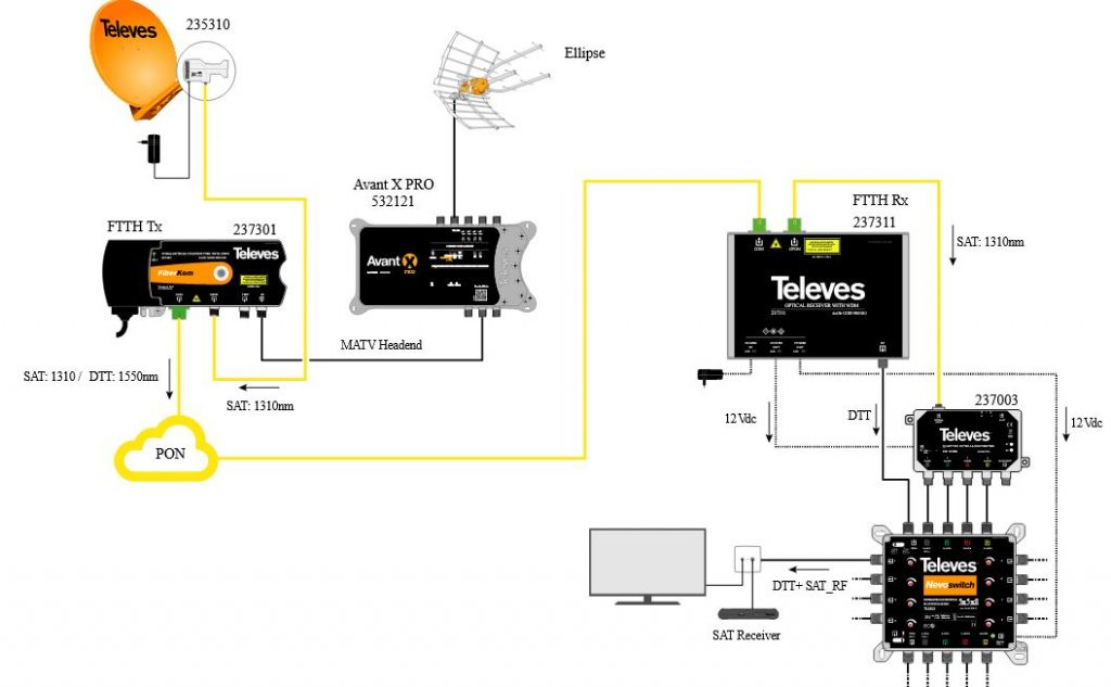 Televes primena uređaja u okviru sistema za distribuciju zemaljske i satelitske televizije (237301, 237311, 237003), ICP Srbija