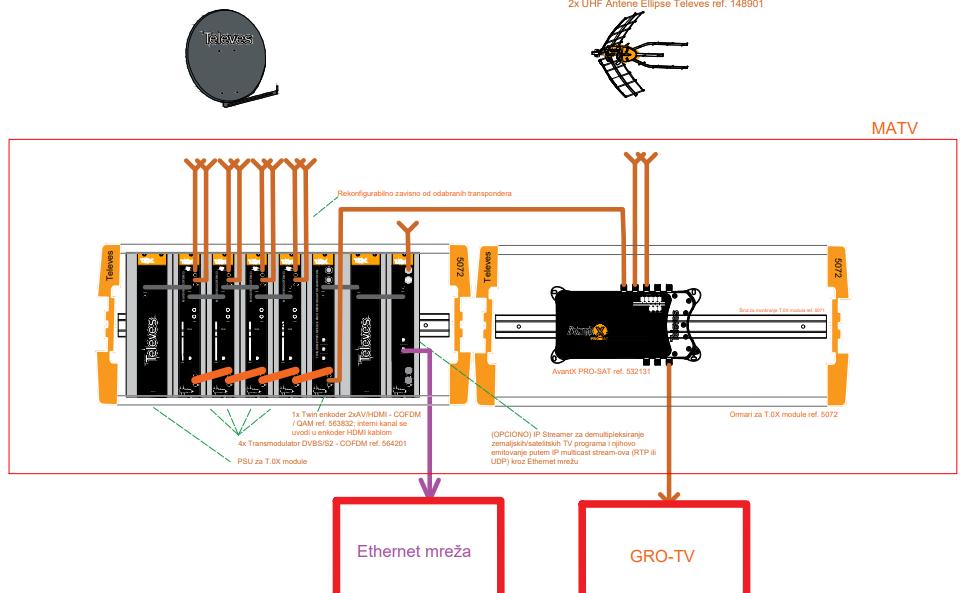 Primer glavne stanice